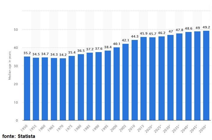 aumento da idade média da populacao alema - Imigração para a Alemanha em 2020
