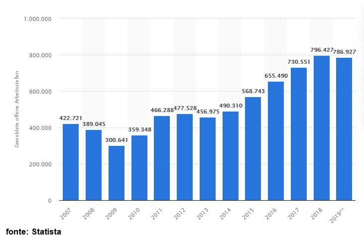 média do numero de vagas de trabalho alemanha - Imigração para a Alemanha em 2020