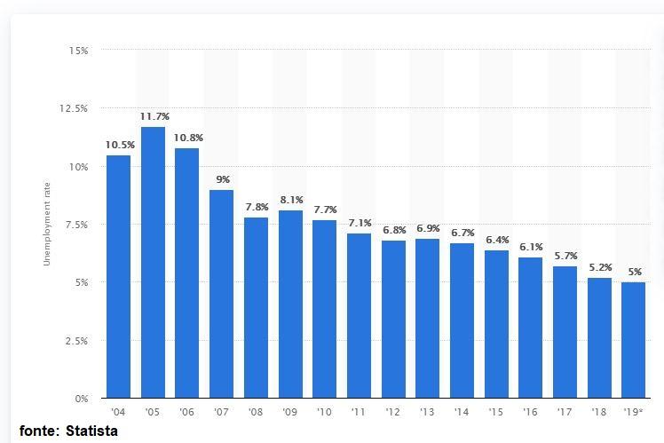 taxa de desemprego na alemanha de 2004 2019 1 - Imigração para a Alemanha em 2020